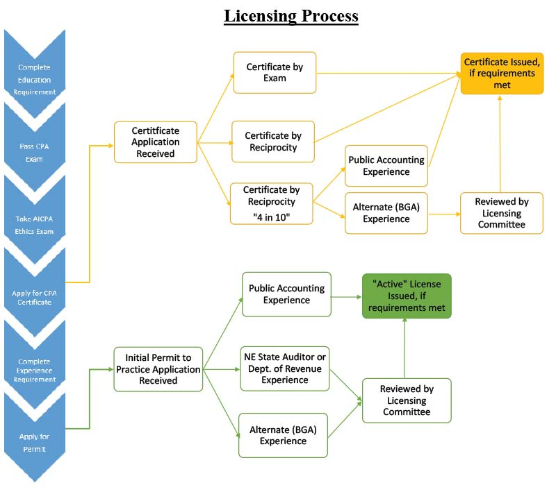 Picture of 2018 Licensing Flow Chart